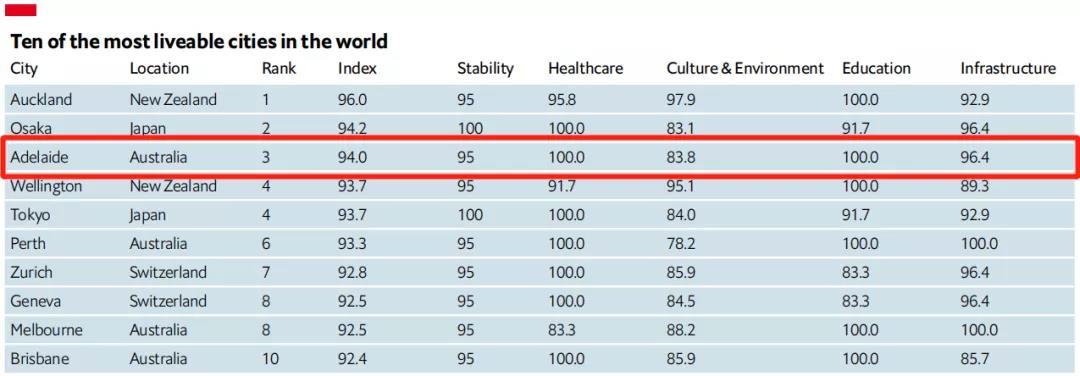 2021世界宜居城市排名出炉